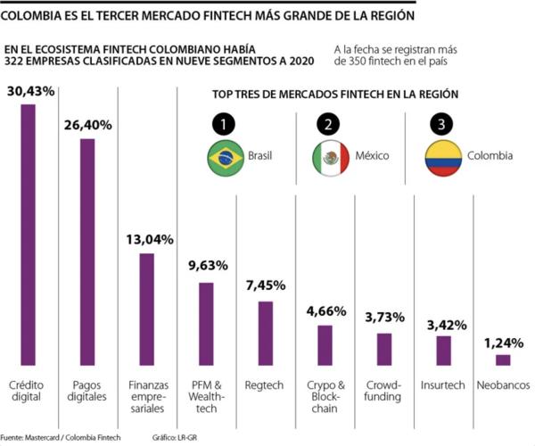 El número de empresas fintech que hay en el país creció 26% entre 2019 y 2020