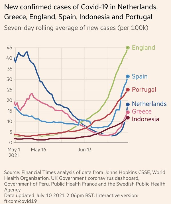 """Eric Feigl-Ding on Twitter: """"⚠️Bad trend—Netherlands reports a near vertical >800% increase in new #COVID19 cases in 1 week. Greece 🇬🇷 and Spain 🇪🇸 nearly matching that surge. @WHO now reports over 2 dozen countries with """"near vertical"""" sharp rises in cases—mostly #DeltaVariant. Pandemic """"Act 2"""" has begun."""