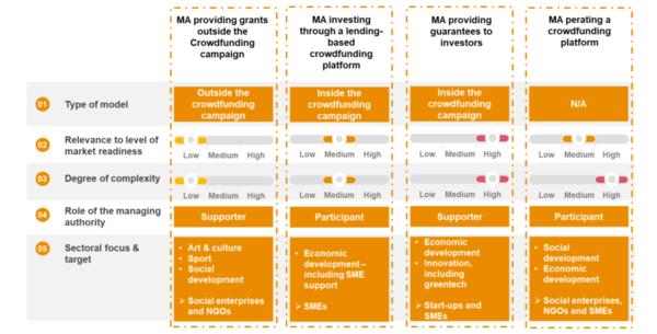 Verschillende modellen voor samenwerking overheid met crowdfunding platform