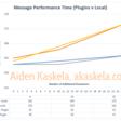 Dataverse Performance: Custom API vs Action with CWA – Aiden Kaskela