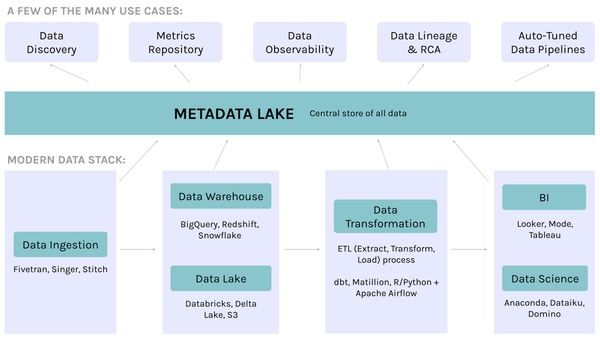 Architecture for a modern metadata lake. (Image by Atlan.)
