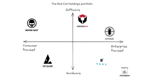 Red Cat Holdings' companies occupying all four quadrants.