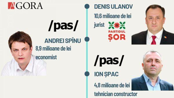 Cine sunt aleșii care au declarat cele mai mari venituri în ultimii doi ani