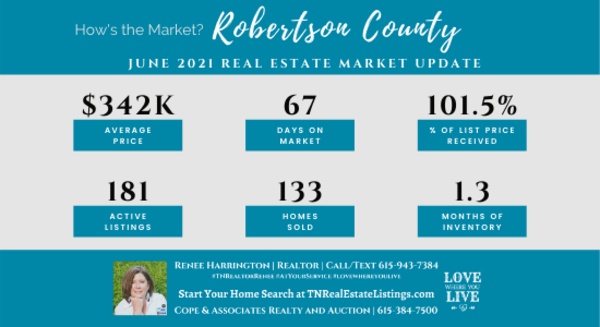 How's the Market? Robertson County Real Estate Statistics for June 2021| Tennessee Real Estate Listings