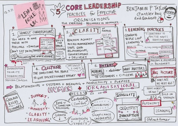 This week I spoke at #leanagileUK on 'five core practices' for effective organisations