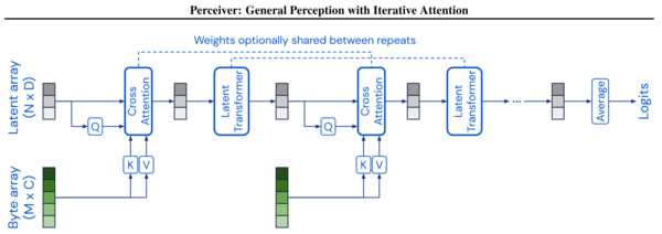 The Perceiver uses cross-attention to project a large input byte array to a small latent array, which is processed with a regular Transformer stack. Cross-attention and Transformer stacks are interleaved throughout the model, with optional parameter sharing.