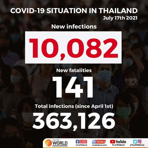 Plus de 10 000 nouveaux cas de Covid-19 recensés en Thaïlande