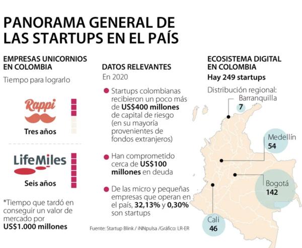 Se han creado 249 empresas digitales en medio del boom de las startups en el país