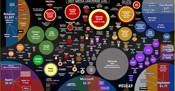 MEDIA UNIVERSE MAP