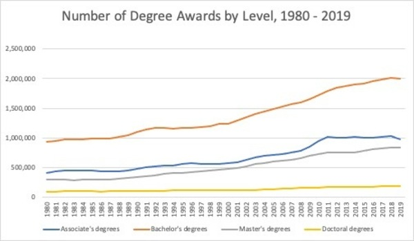 Source: Digest of Educational Statistics, Table 318.10
