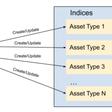 Elasticsearch Indexing Strategy in Asset Management Platform   Netflix Technology Blog