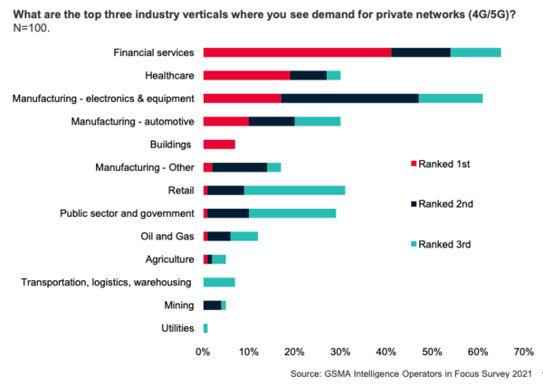 Private networks are coming. Businesses are not ready
