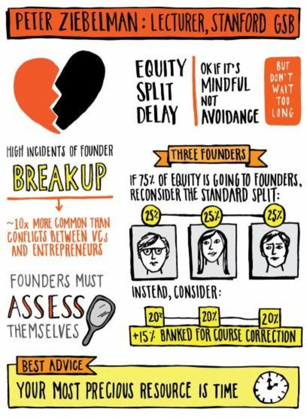 How to Split Equity