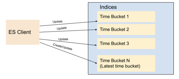Fig 2. Indices based on Time Buckets