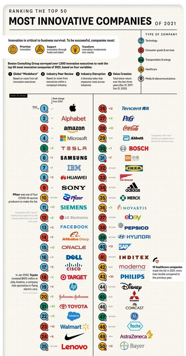 The Most Innovative Companies in 2021 🏆