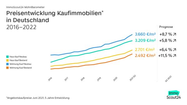 Die Preisentwicklung von Kaufimmobilien steigen in Deutschland seit 2016 konstant. Quelle: Immoscout24