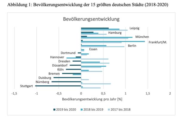 Die Bevölkerungsentwicklung der 15 größten deutschen Städten zeigte zwischen 2017 und 2020 eine sehr unterschiedliche Dynamik. Quelle: Helmholtz-Zentrum für Umweltforschung