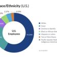 Glassdoor's Diversity, Equity & Inclusion Transparency Report 2021