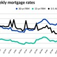 Mortgage rate falls 10 pts following COVID-19 worries, FHFA news | National Mortgage News