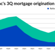 Freddie Mac boosts its 2021 mortgage origination forecast | National Mortgage News
