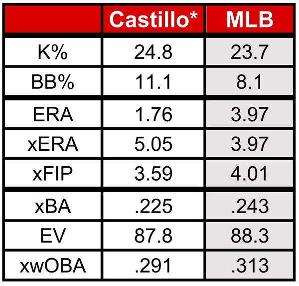 * indicates Castillo's games since June 5