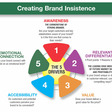 5 Drivers For Creating Brand Insistence