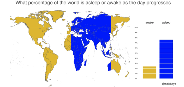 What percentage of the world is asleep or awake as the day progresses (assuming a solid 8 hours at night!)