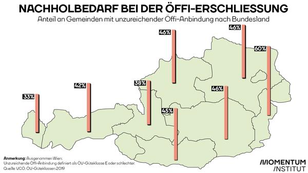 Wie viele Gemeinden im jeweiligen Bundesland sind unzureichend mit Öffis erschlossen?