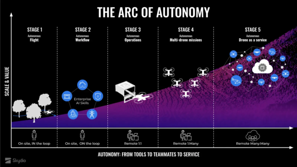 Skydio's levels of autonomy. Credit:Skydio