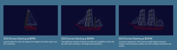 Intel Drone show pricing. Credit - Intel