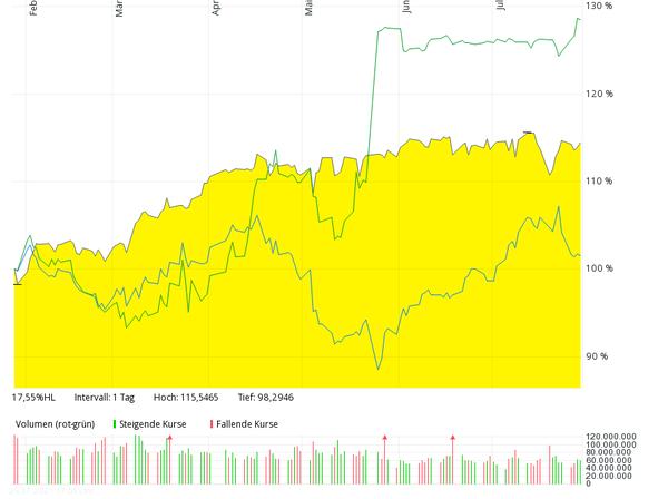 Kursverlauf im indexierten Vergleich: Deutsche Wohnen (grün, oben), Dax-Index (schwarz, Mitte), Vonovia (blau, unten)
