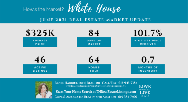 How's the Market? White House Real Estate Statistics for June 2021