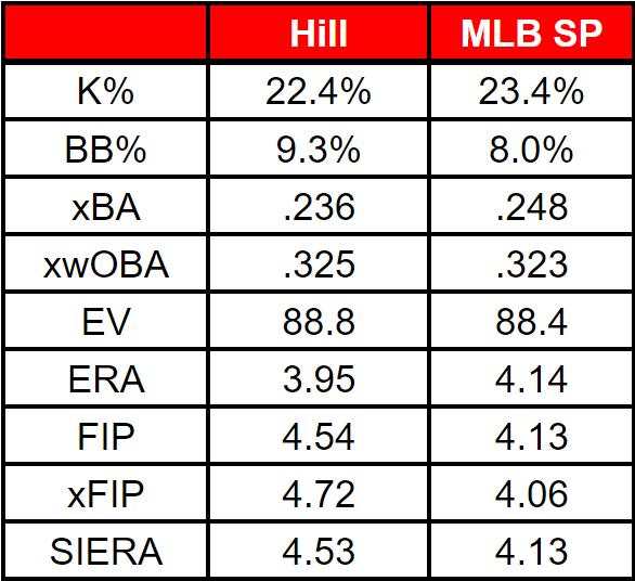 Hill's 2021 stats