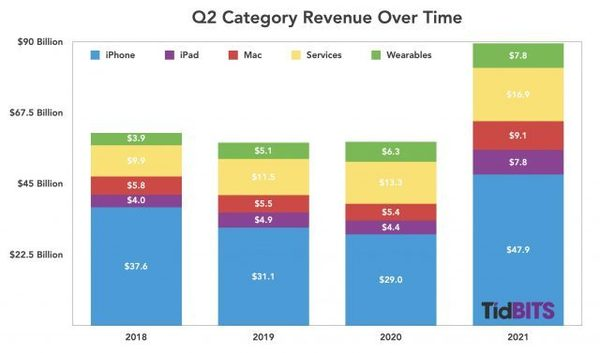 Apple Is Now an Antifragile Company