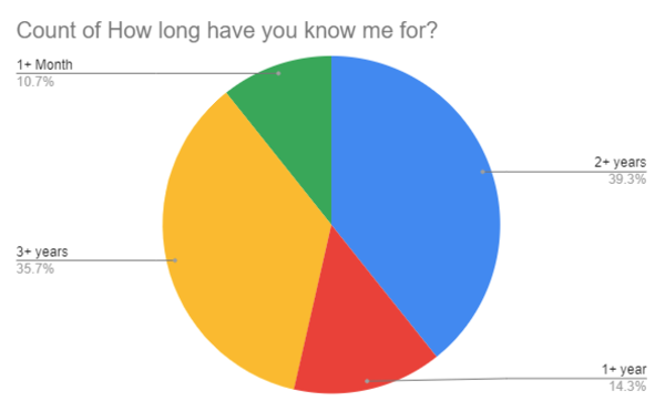 Here's the result from the poll in which 30 people voted :')