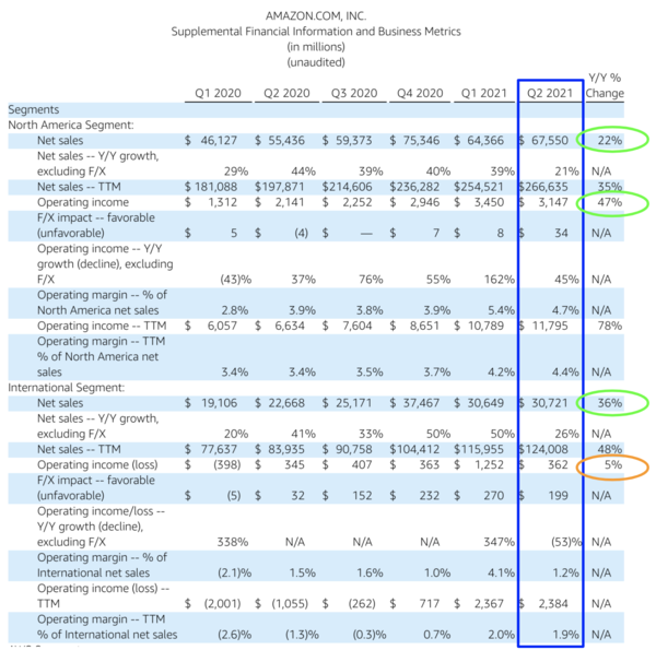Amazon.com Financial Results Q2-2021 (this view excludes AWS).