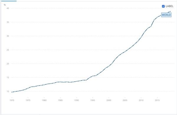 Global Gross Tertiary Education Enrollment, 1970 - 2020. Source: World Bank.
