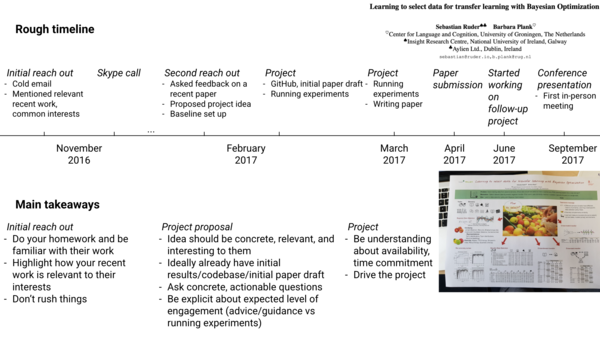 A rough timeline and takeaways of my first external collaboration