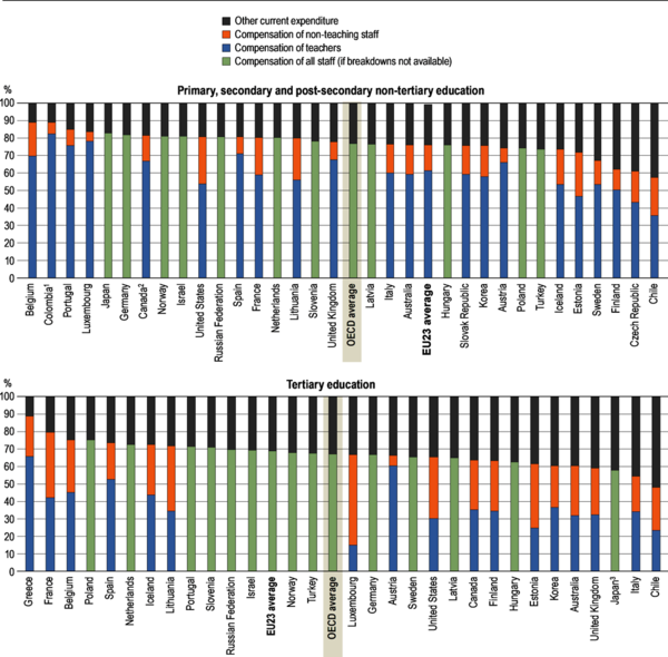 Source: OECD Education at a Glance, 2020, Indicator C6.