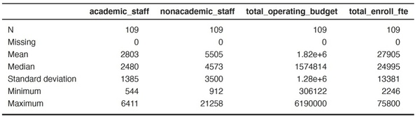 Brendan's sample of Anglophone research universities from 2013