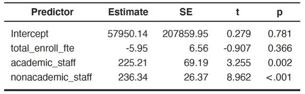 OLS estimation of Brendan's data