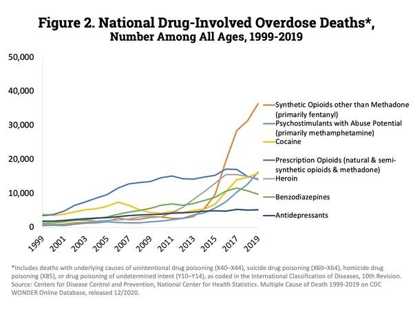 https://www.drugabuse.gov/drug-topics/trends-statistics/overdose-death-rates