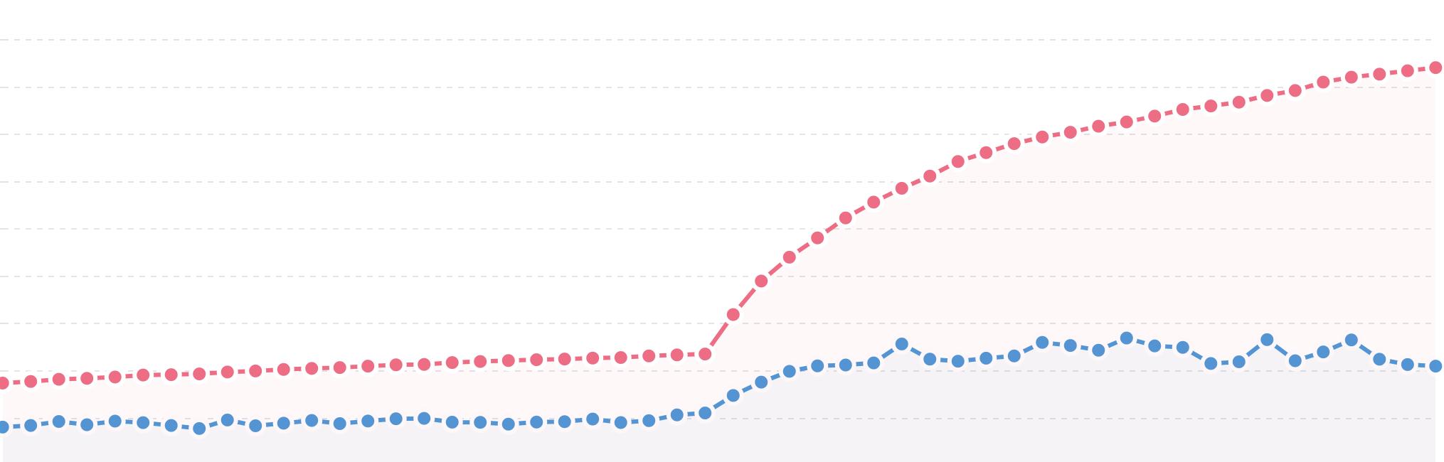 Red line: Subscriber number, Blue line: Unique opens
