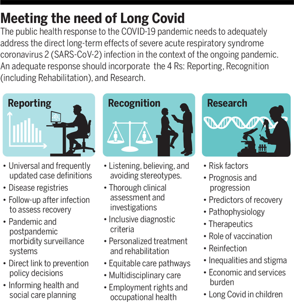 The road to addressing Long Covid | Science