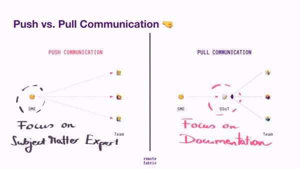 Push (= variable effort) vs. Pull (= fixed effort)