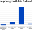 Home price growth rate hits 42-year high | National Mortgage News