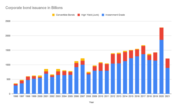 Yearly corporate bond issuances since 1996 Source: sifma.org