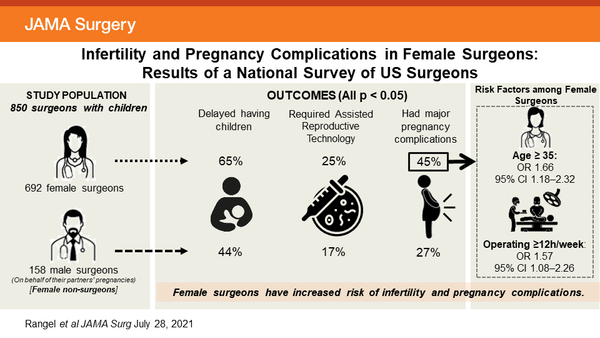 Incidence of Infertility and Pregnancy Complications in US Female Surgeons | Health Care Workforce | JAMA Surgery | JAMA Network