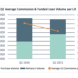 Mortgage Loan Compensation Report Shows Decline in LO Commissions, Volume - MBA Newslink