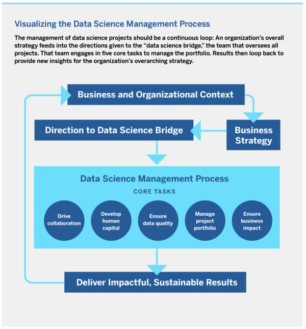 taken from Data Science Management Process, linked above
